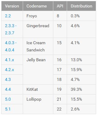 18.1 Persen Perangkat Android Sudah Jalankan Android Lollipop 2