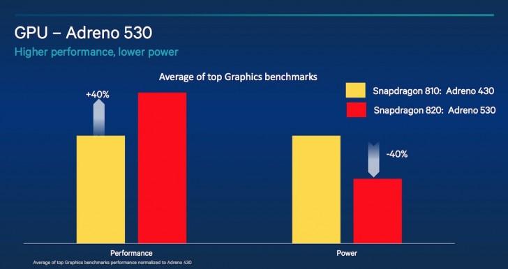 Qualcomm Rilis Resmi Snapdragon 820, Pakai CPU Kyro dan GPU Adreno 530 2