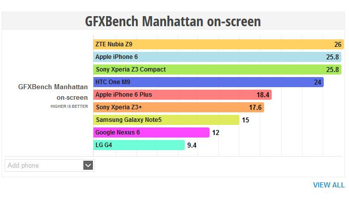 Soal Grafis, iPhone 6 Tak Lebih Baik Dari ZTE Nubia Z9