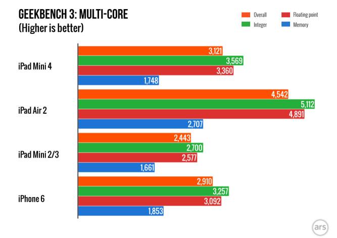 GeekBench Ungkap iPad Mini 4 Pakai Prosesor Apple A8 Overclock Dengan RAM 2GB 2