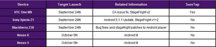 Google Rilis Android 6.0 Marshmallow Untuk Nexus 5 & 6 Pada 5 Oktober