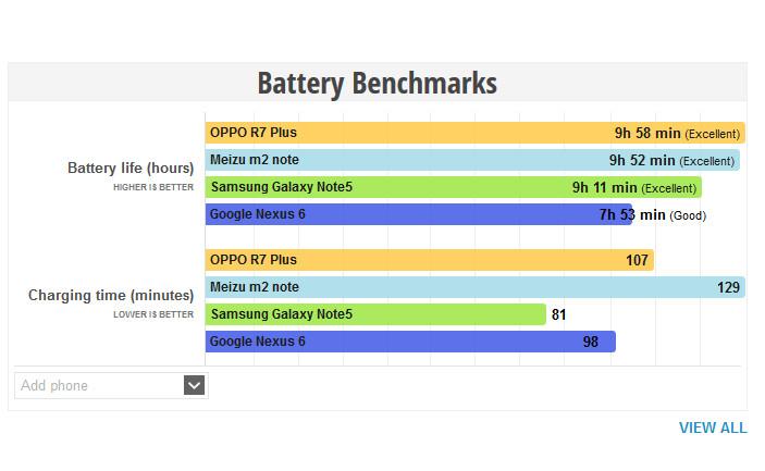 Oppo R7 Plus Jadi yang Terbaik Soal Ketahanan Baterai