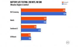 Banyak Pengujian Benchmark Buktikan Perbedaan Konsumsi Daya Chipset Apple A9 Hanya 2%-3%