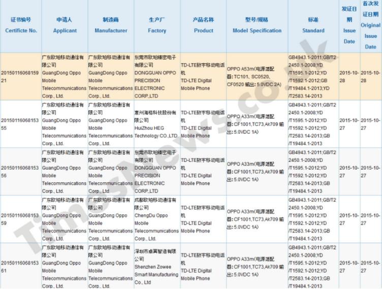Oppo A53m & A33m Muncul di Situs Sertifikasi Tiongkok
