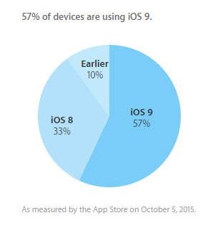 iOS 9 Sudah Diadopsi 57 Pengguna
