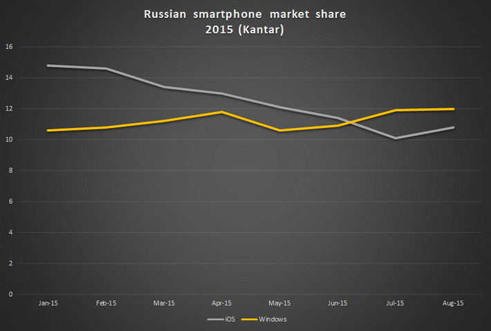 Di Rusia, Windows Phone Taklukkan iOS