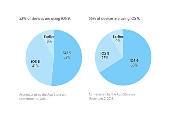 Dua Pertiga iDevice Sudah Jalankan iOS 9