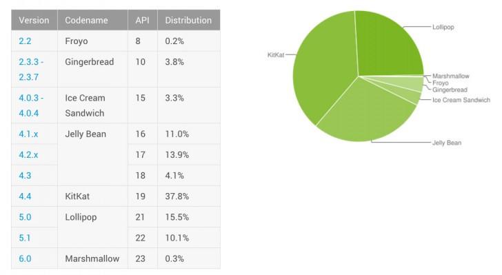 Masih Kecil, Adopsi Android 6.0 Marshmallow Baru 0,3