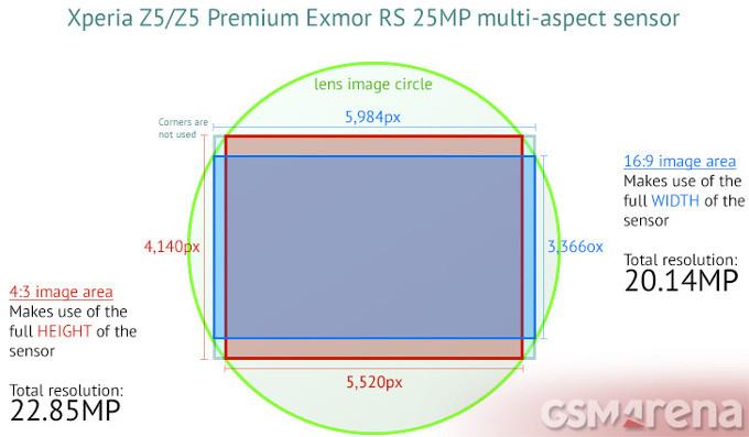 Samsung Tertarik Gunakan Sensor Sony Xperia Z5 di Galaxy S7?