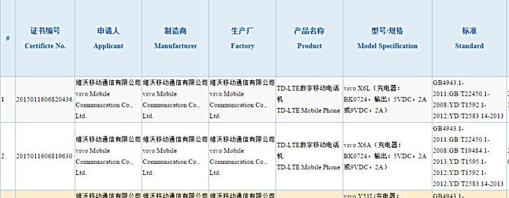 Vivo X6 Disertifikasi Otoritas 3C di Cina