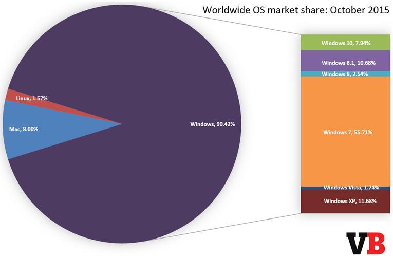 Windows 10 Kuasai 7,94% Pangsa Pasar Windows Pada Bulan Oktober