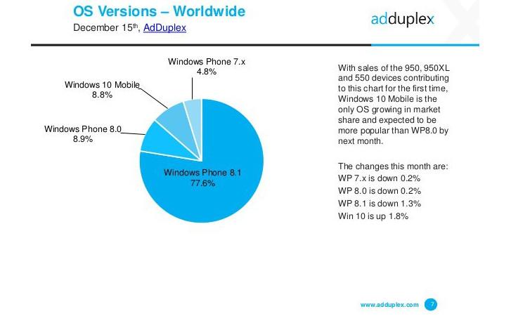 Pangsa Windows 10 Mobile Tumbuh, Beberapa Ponsel Dari Vendor Lain Akan Ikut Mendukung