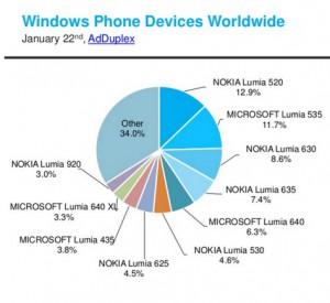 Lumia 950 & 950 XL Kalah Populer Dibandingkan Lumia 520 1