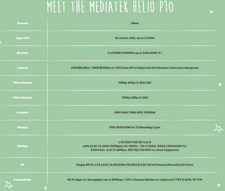 MediaTek Helio P10 Akan Digunakan Setidaknya 100 Model Smartphone Tahun Ini