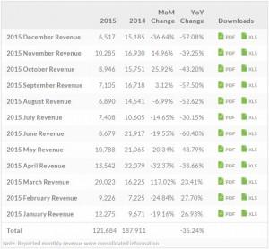 Penjualan HTC Kian Menukik