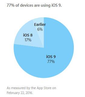 Adopsi iOS 9 Terhenti di 77 1