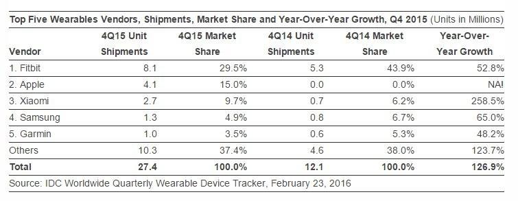 Sebanyak 4,1 Juta Unit Apple Watch Terjual Selama Kuartal Akhir 2015 1