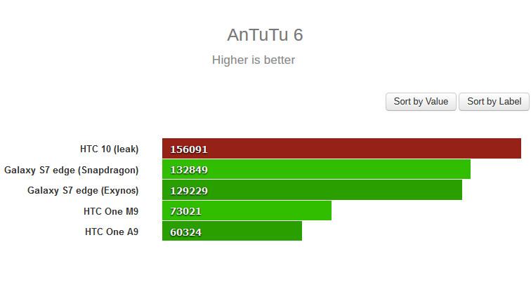 Percaya Atau Tidak, Benchmark HTC 10 Kalahkan Samsung Galaxy S7 Edge