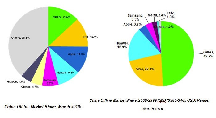 Berkat F1 Plus, Oppo Jadi Vendor Dengan Penjualan Offline Terbaik di China