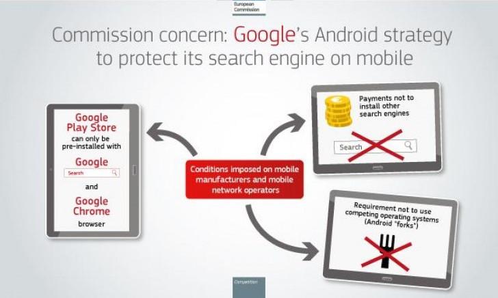 Google Terancam Kena Denda Karena Melanggar Aturan Antitrust di Uni Eropa