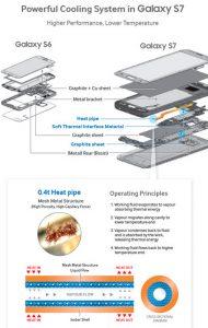 Ini Cara Kerja Sistem Pendingin Cair Samsung Galaxy S7 & S7 Edge 2