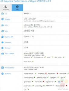 Oppo Find 9 Nongol di Situs Benchmark 2