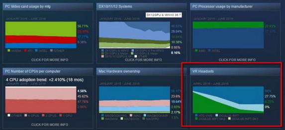 Kalahkan Oculus Rift, HTC Vive Pimpin Pasar Virtual Reality