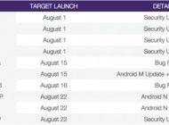 Android 7.0 Nougat Mungkin Digulirkan 22 Agustus