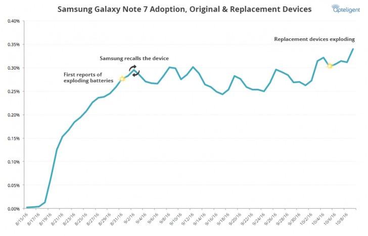 Popularitas Samsung Galaxy Note 7 Belum Mati 'Terbakar Api'