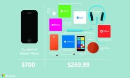 Microsoft: Nokia Lumia 635 Mungkin Pilihan yang Lebih Baik Daripada iPhone Terbaru