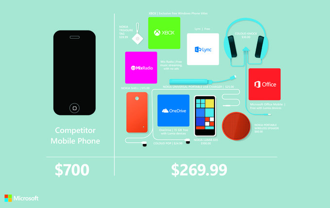 Nokia Lumia 635 vs iPhone