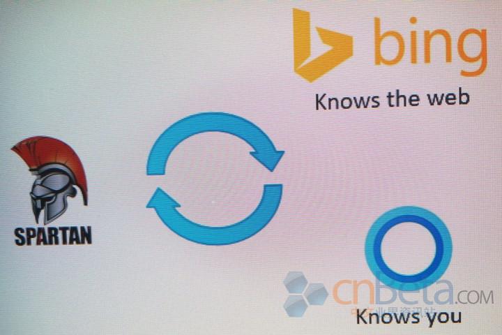 Integrasi browser Spartan-Cortanda-Bing