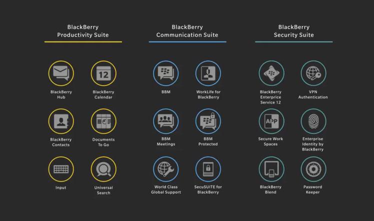 BlackBerry Experience Suite
