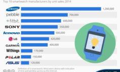 Smartwatch Samsung Duduki Posisi Teratas Pangsa Pasar Seluruh Dunia
