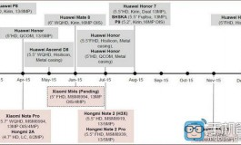 Spesifikasi Xiaomi Mi 4s, Redmi Note 2, Note 2 Pro dan Mi 5 Terungkap Dalam Bocoran Roadmap