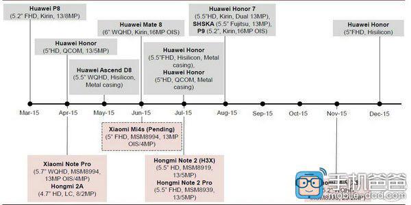 Roadmap Xiaomi dan Huawei