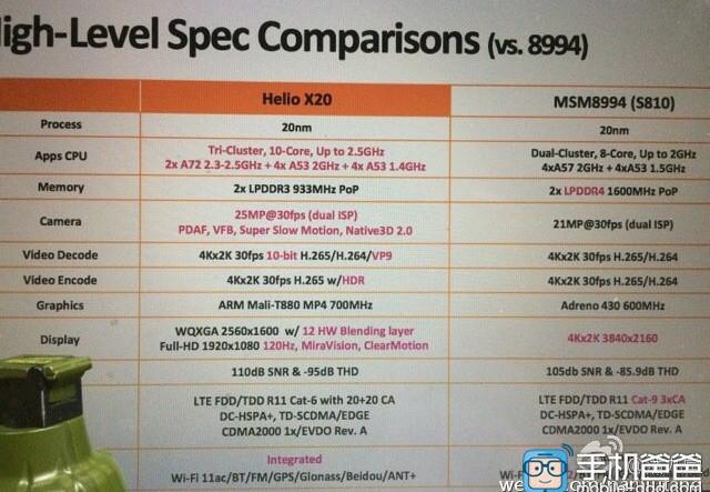 helio 20 vs Snapdragon 810