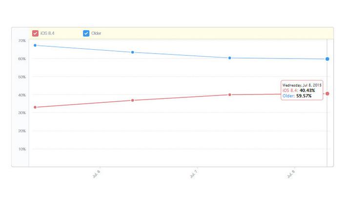 iOS 8.4 Sudah Diadopsi 40 iDevice Sejak Diluncurkan