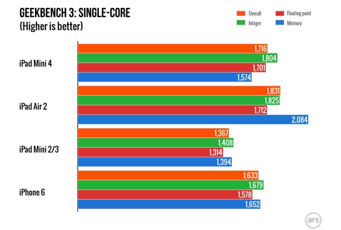 GeekBench Ungkap iPad Mini 4 Pakai Prosesor Apple A8 Overclock Dengan RAM 2GB 1