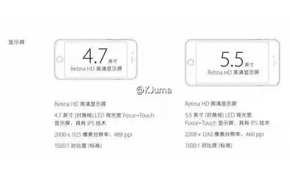 iPhone 6s dan iPhone 6s Plus Punya Layar Dengan Kerapatan Berbeda