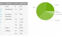 Android Lollipop Sudah Diadopsi 23,5% Perangkat