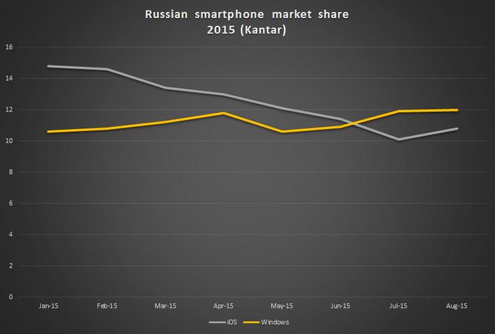 Di Rusia, Windows Phone Taklukkan iOS