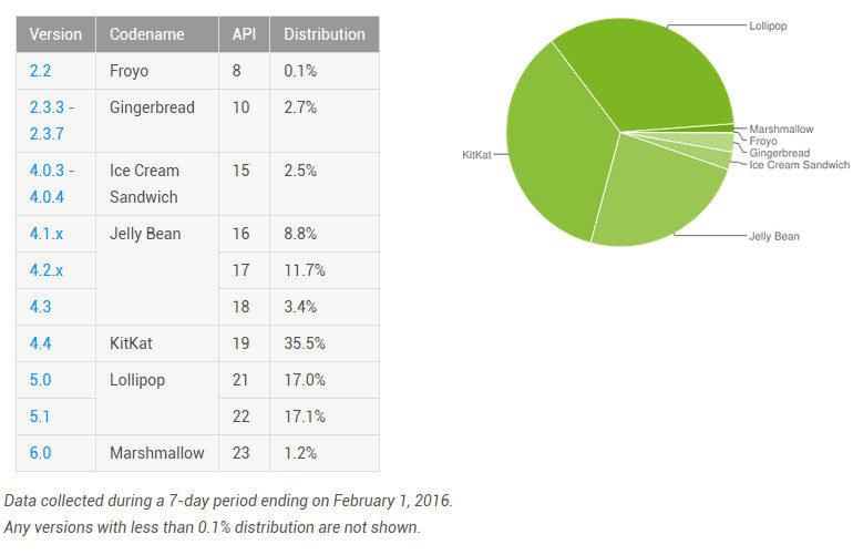 Android Marshmallow Akhirnya Peroleh 1% Grafik Distribusi Android