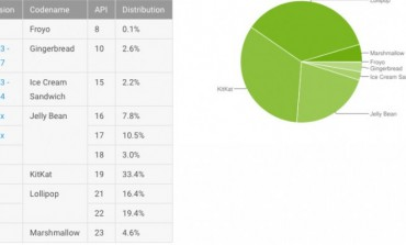 Pangsa Pasar Android Marshmallow Berlipat Ganda Dari Bulan Lalu