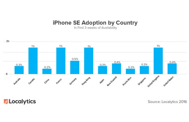 iPhone SE Paling Laris di Negara-negara Ini