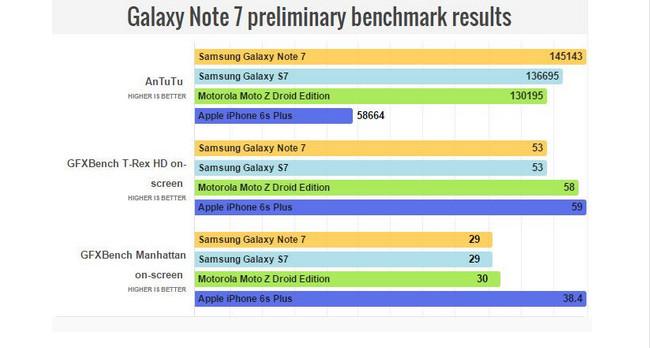 Ini dia Skor Benchmark Samsung Galaxy Note 7