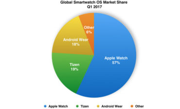 Android Dilampaui Tizen, Platform Apple Jadi Nomor Satu!